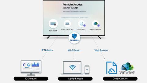 Samsung tv med remote access