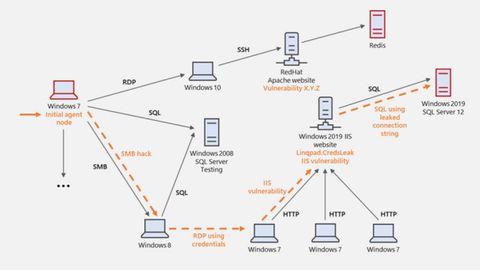Cyberbattlesim