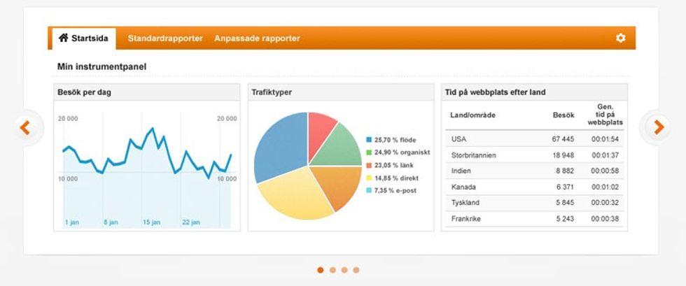 Google Analytics, skärmdump