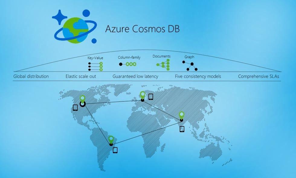 Azure CosmosDB