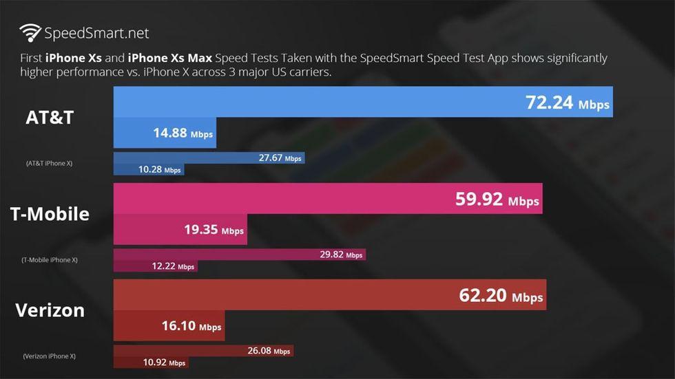 4g-hastighet på Iphone XS