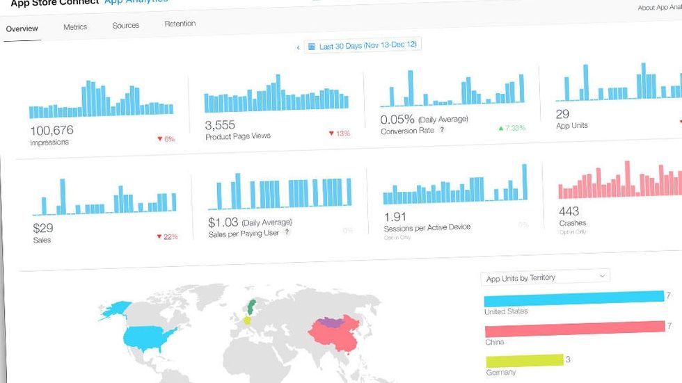 App Analytics på App Store Connect