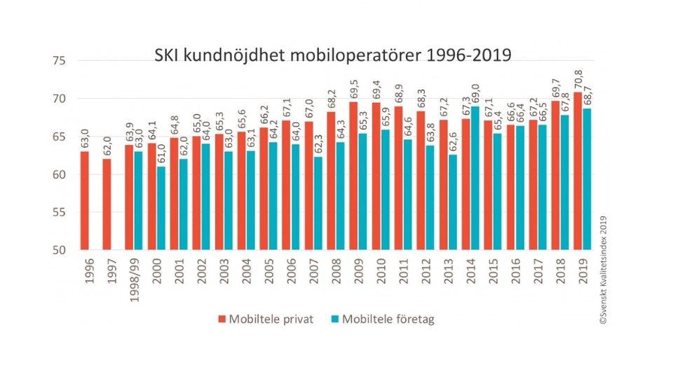 Svenskt Kvalitetsindex mobilundersökning 2019
