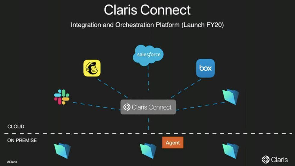 Claris Connect