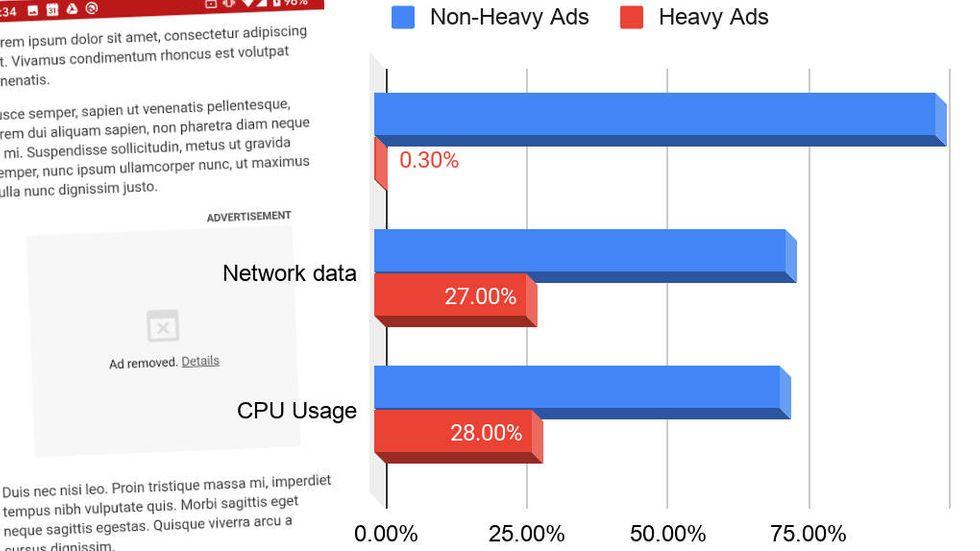Resursslukande annonser i Chrome